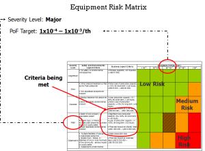consultancy RiskMatrix